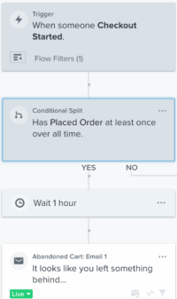 Conditional Split Placed Order